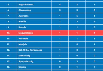 Magyarország a Top 10-ben!